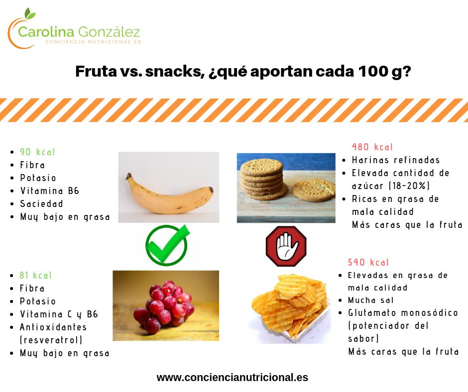 Copia de Fruta vs. zumo post la fruta no engorda mitos - ¿LA FRUTA ENGORDA?
