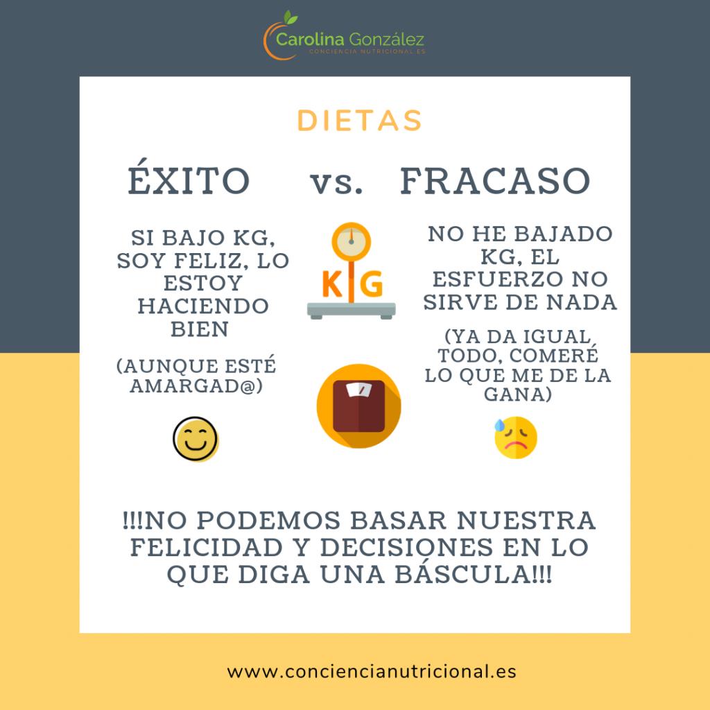 EXITO VS FRACASO DIETAS 1024x1024 - DIETAS PARA ADELGAZAR, ¿FUNCIONAN?
