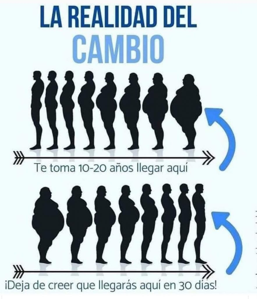 la realidad del cambio evolución obesidad 883x1024 - ¿QUÉ SON LOS HÁBITOS?
